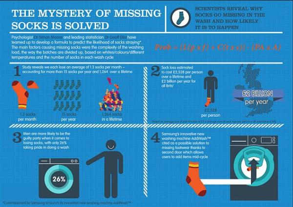 Британські вчені розрахували, чому після прання зникає друга шкарпетка - фото 1