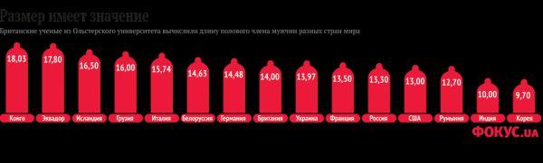 средний размер члена в россии Остров
