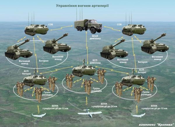 """Система """"Кропива"""" получает одобрение у артиллеристов, но продвигается исключительно силами энтузиастов, - волонтер Дарья Морозова - Цензор.НЕТ 8317"""