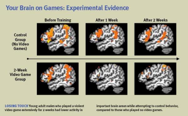 the impact ofvideo games on children essay Video games are therapeutic for children with chronic illnesses the university of utah released a study last year that examined the effects of regular gaming on.