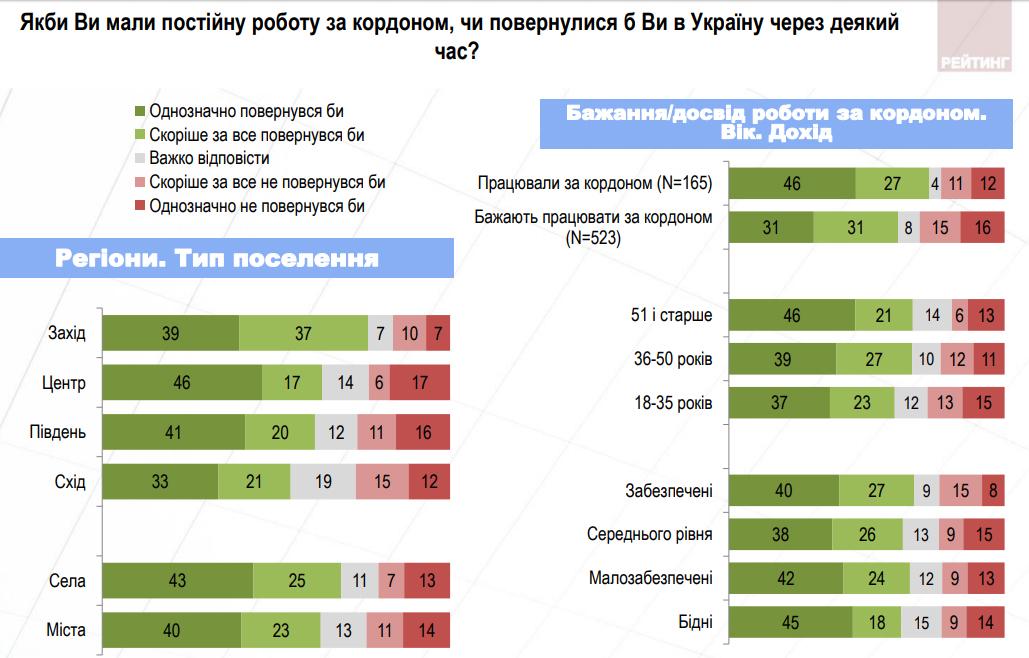 Скільки українців хочуть жити тапрацювати закордоном: статистика